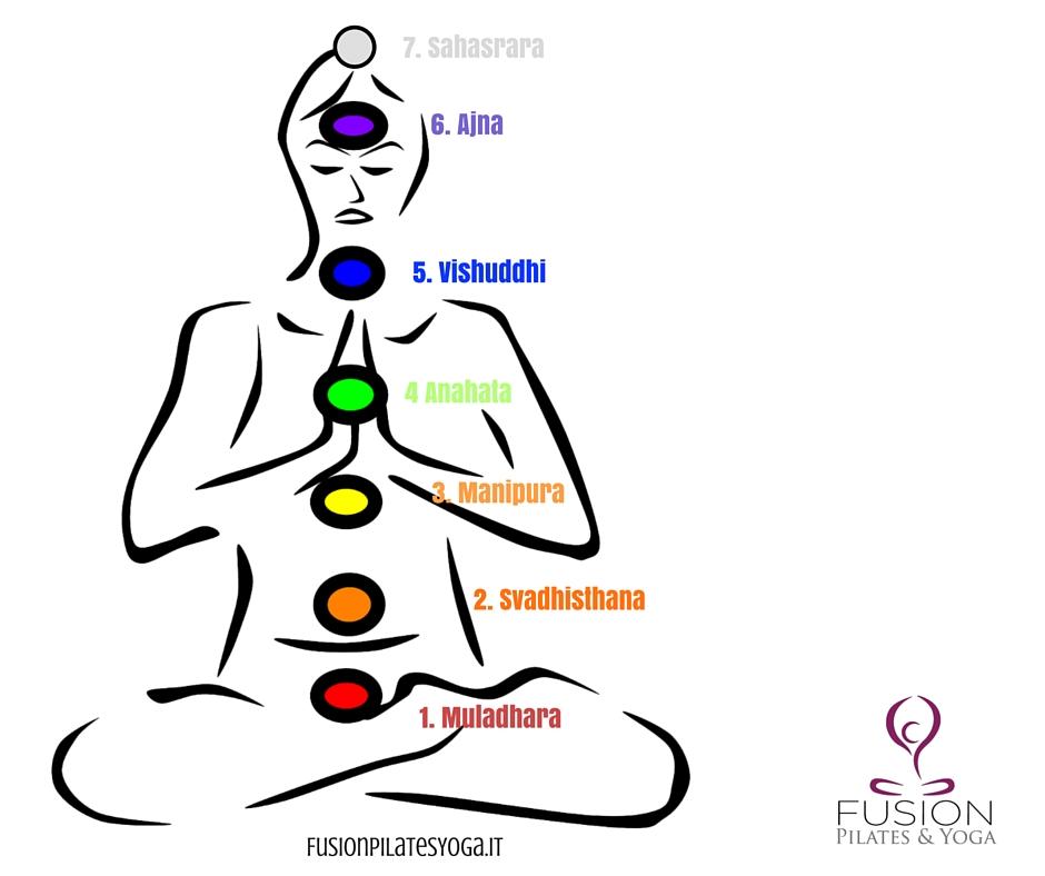 Scopri come riequilibrare i chakra con lo yoga